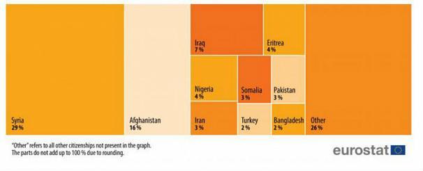 کشورهاي عضو اتحاديه اروپا در سال 2018 به 333 هزار و 400 نفر پناهندگي اعطا کردهاند.