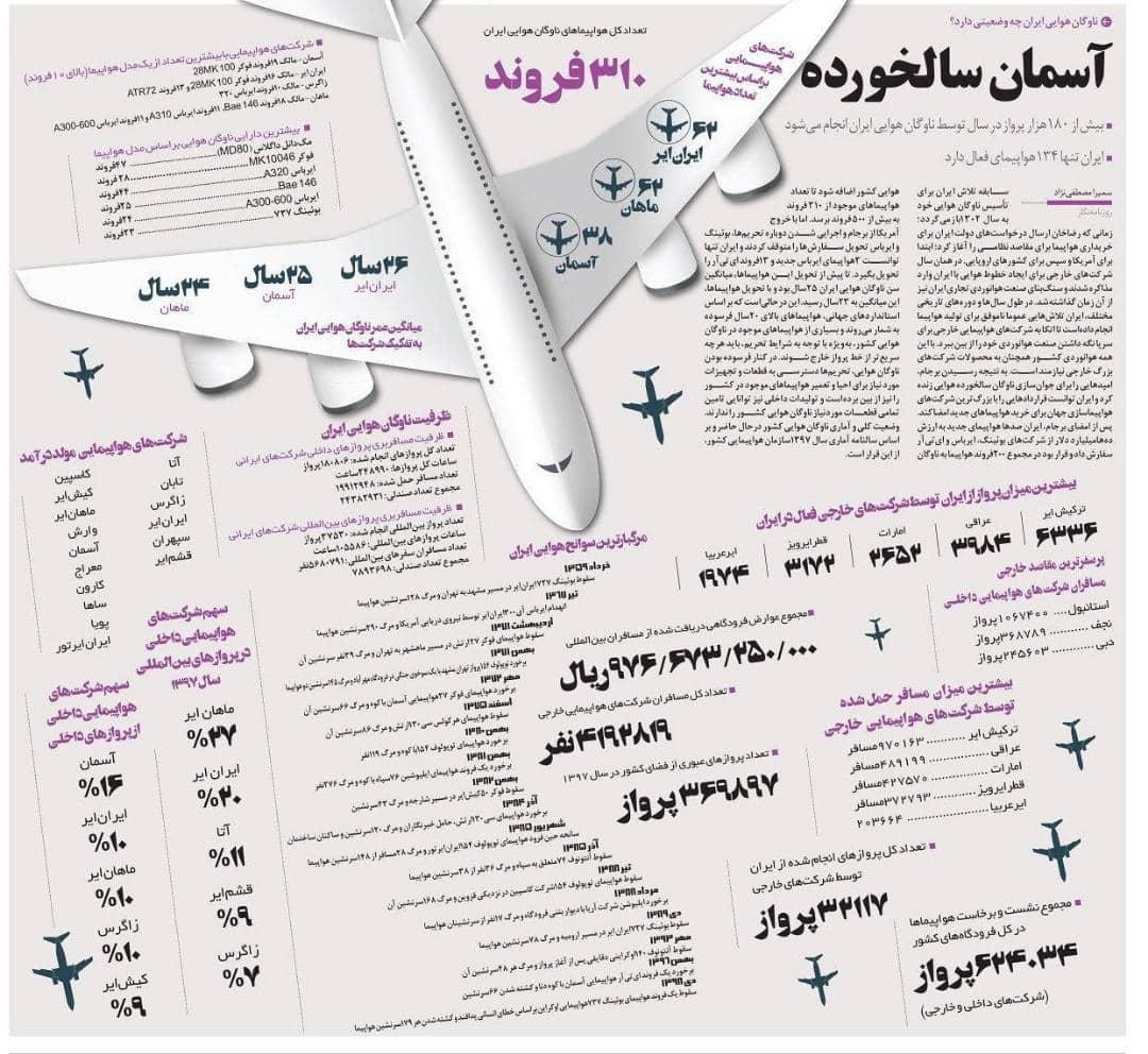 آخرین وضعیت ناوگان هوایی ایران